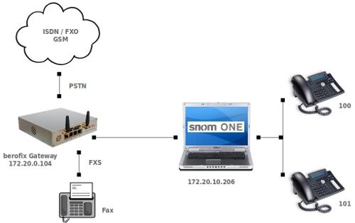BeroNet Gateway with Snom One - berofix - professional SIP gateway